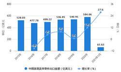 2021年1月中国家具行业出口规模统计分析 1月<em>家具</em>及其零件出口金额同比增长将近30%