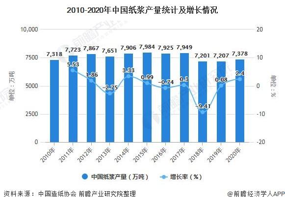 2010-2020年中国纸浆产量统计及增长情况