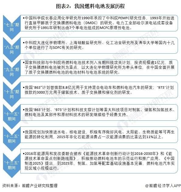 图表2:我国燃料电池发展历程