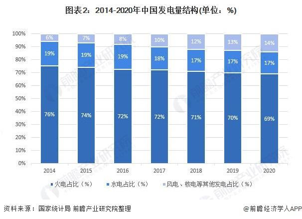 圖表2:2014-2020年中國發電量結構(單位:%)