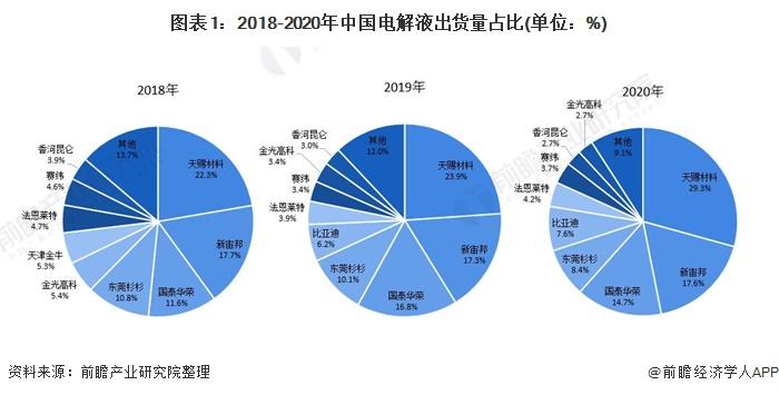 图表1:2018-2020年中国电解液出货量占比(单位:%)