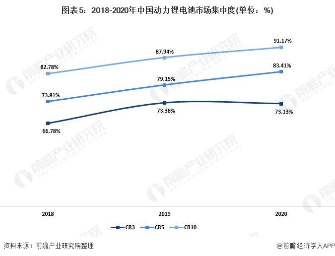 图表5:2018-2020年中国动力锂电池市场集中度(单位:%)