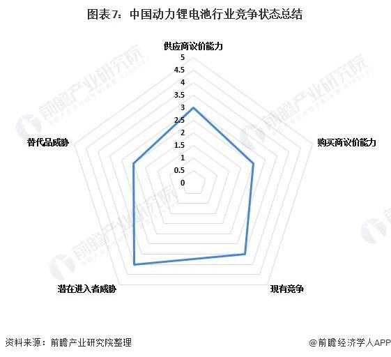 图表7:中国动力锂电池行业竞争状态总结