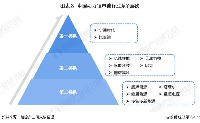 图表2:中国动力锂电池行业竞争层次
