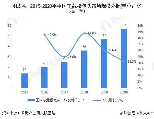 图表4:2015-2020年中国车载摄像头市场规模分析(单位:亿元,%)