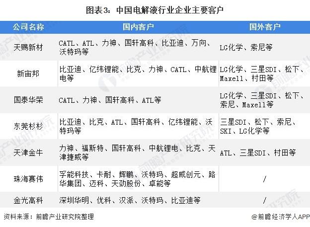 图表3:中国电解液行业企业主要客户