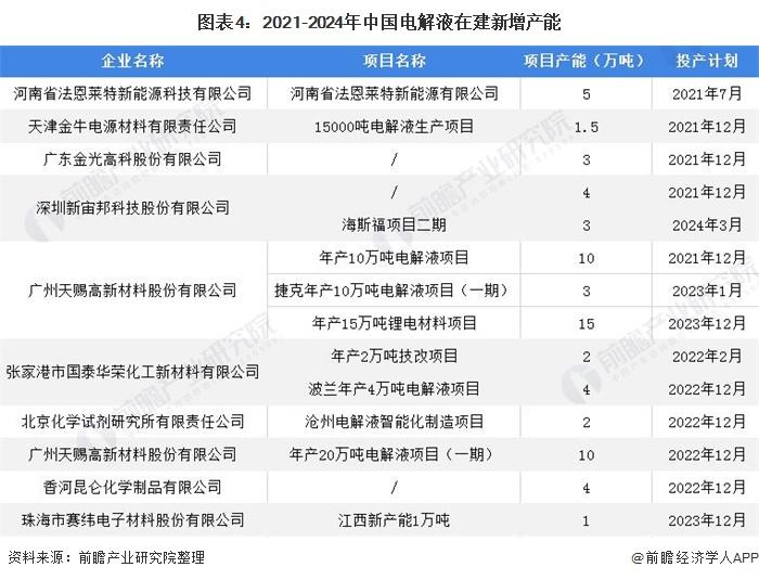 图表4:2021-2024年中国电解液在建新增产能