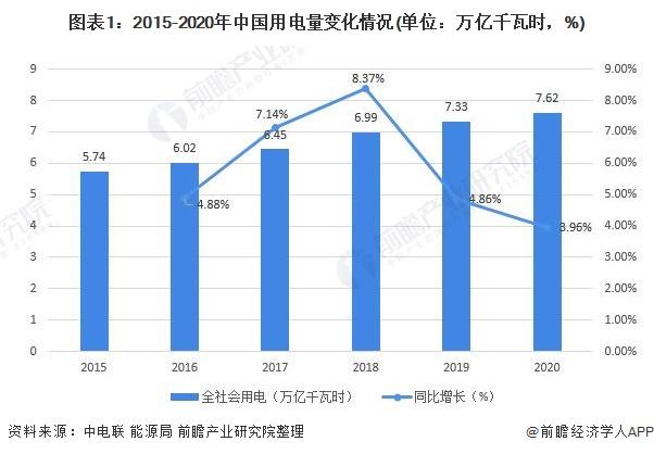 圖表1:2015-2020年中國用電量變化情況(單位:萬億千瓦時,%)