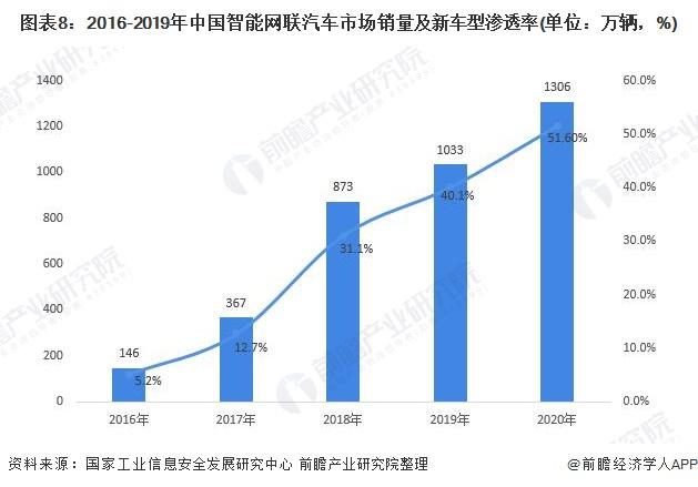 图表8:2016-2019年中国智能网联汽车市场销量及新车型渗透率(单位:万辆,%)