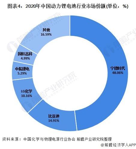 图表4:2020年中国动力锂电池行业市场份额(单位:%)