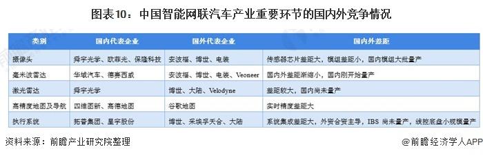 图表10:中国智能网联汽车产业重要环节的国内外竞争情况