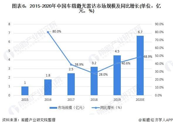 图表6:2015-2020年中国车载激光雷达市场规模及同比增长(单位:亿元,%)