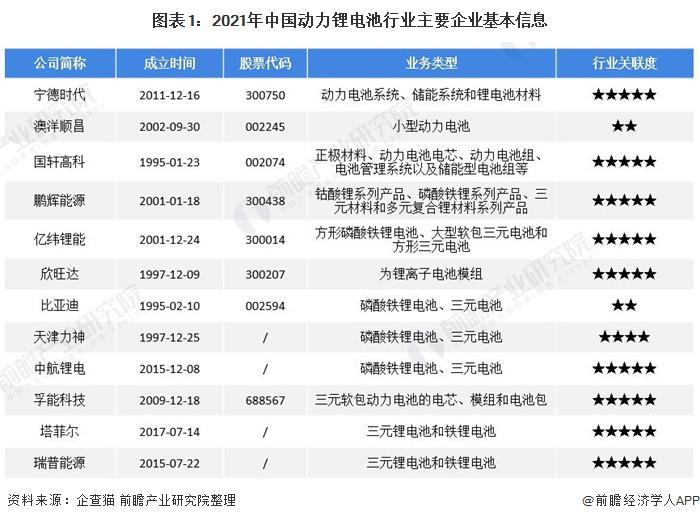 图表1:2021年中国动力锂电池行业主要企业基本信息