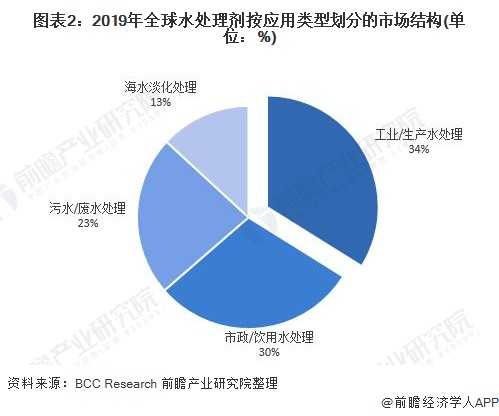 图表2:2019年全球水处理剂按应用类型划分的市场结构(单位:%)