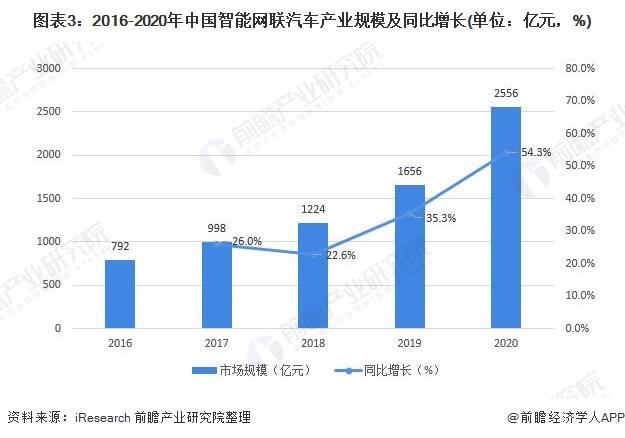 图表3:2016-2020年中国智能网联汽车产业规模及同比增长(单位:亿元,%)
