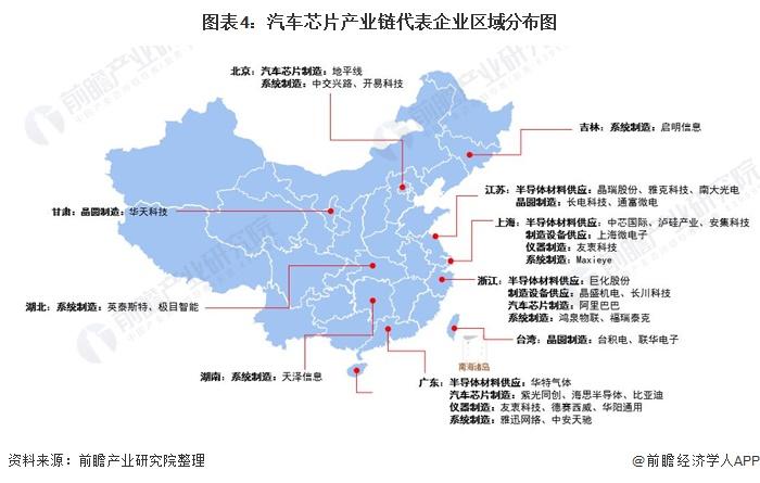 图表4:汽车芯片产业链代表企业区域分布图