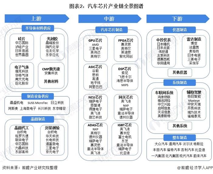 图表2:汽车芯片产业链全景图谱