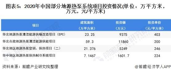 图表5:2020年中国部分地源热泵系统项目投资情况(单位:万平方米,万元,元/平方米)