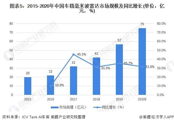 图表5:2015-2020年中国车载毫米波雷达市场规模及同比增长(单位:亿元,%)