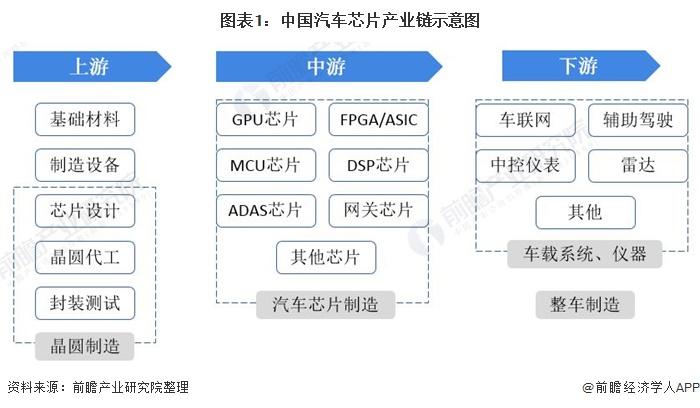 图表1:中国汽车芯片产业链示意图