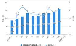 2021年1-2月中国<em>家具</em>行业零售规模、产量规模及出口情况分析 出口规模突破百亿美元