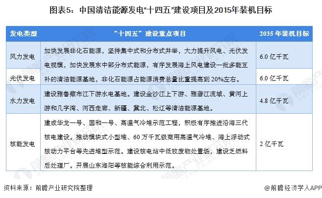 """圖表5:中國清潔能源發電""""十四五""""建設項目及2015年裝機目標"""