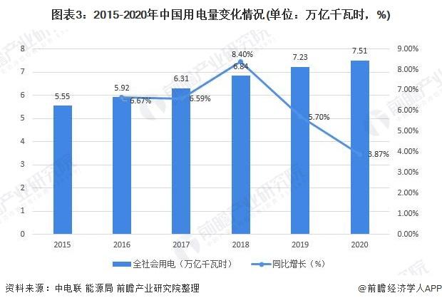 圖表3:2015-2020年中國用電量變化情況(單位:萬億千瓦時,%)