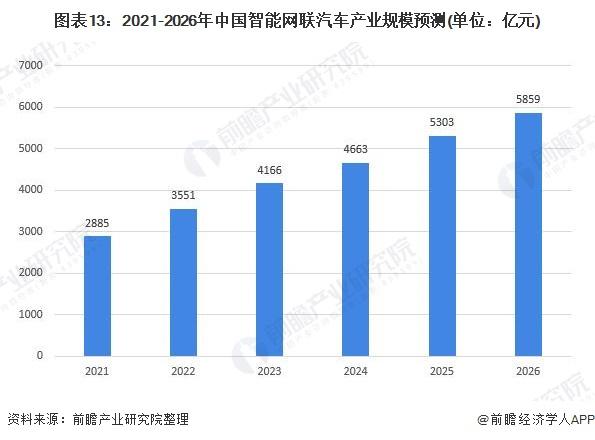 图表13:2021-2026年中国智能网联汽车产业规模预测(单位:亿元)