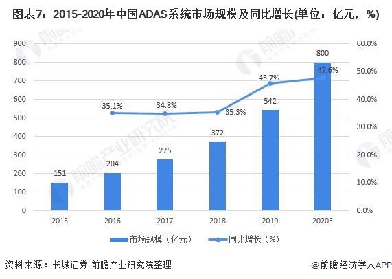 图表7:2015-2020年中国ADAS系统市场规模及同比增长(单位:亿元,%)