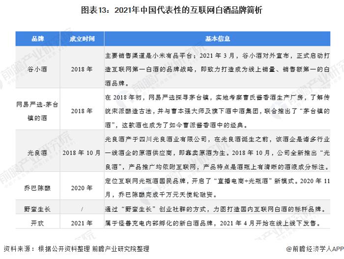图表13:2021年中国代表性的互联网白酒品牌简析