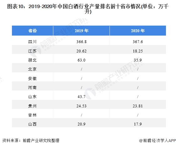 图表10:2019-2020年中国白酒行业产量排名前十省市情况(单位:万千升)