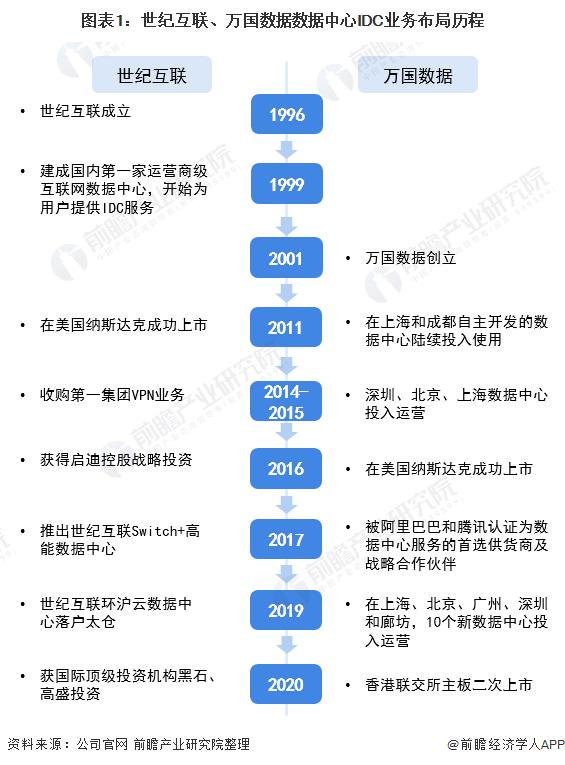 图表1:世纪互联、万国数据数据中心IDC业务布局历程