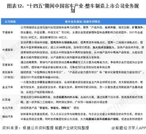 """图表12:""""十四五""""期间中国客车产业-整车制造上市公司业务规划"""