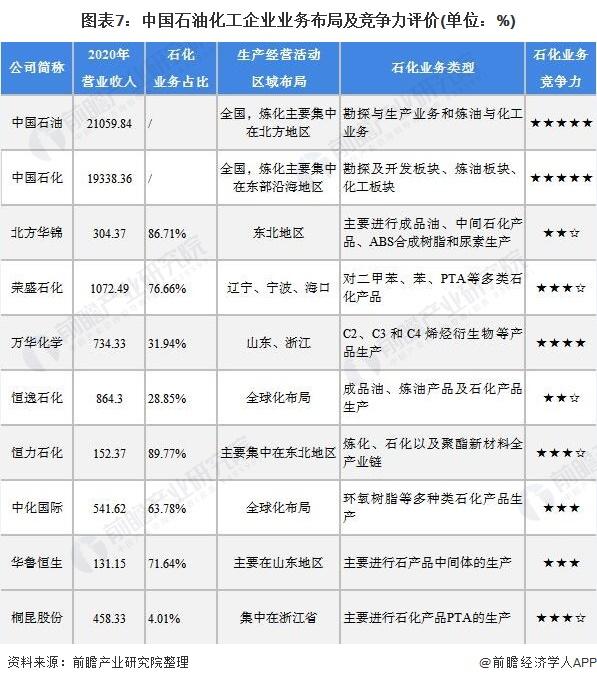 图表7:中国石油化工企业业务布局及竞争力评价(单位:%)