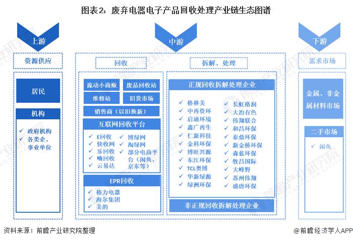 图表2:废弃电器电子产品回收处理产业链生态图谱