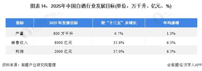 图表14:2025年中国白酒行业发展目标(单位:万千升、亿元、%)