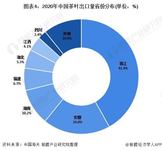 图表4:2020年中国茶叶出口量省份分布(单位:%)