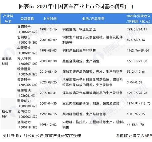 图表5:2021年中国客车产业上市公司基本信息(一)
