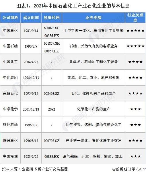 图表1:2021年中国石油化工产业石化企业的基本信息
