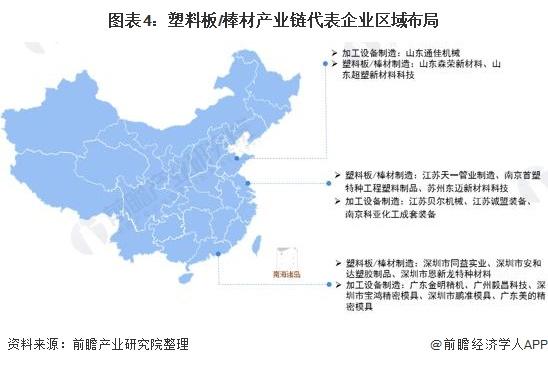 图表4:塑料板/棒材产业链代表企业区域布局