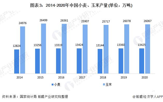 图表3:2014-2020年中国小麦、玉米产量(单位:万吨)