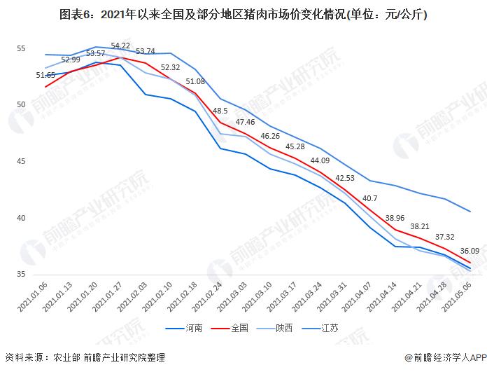 图表6:2021年以来全国及部分地区猪肉市场价变化情况(单位:元/公斤)