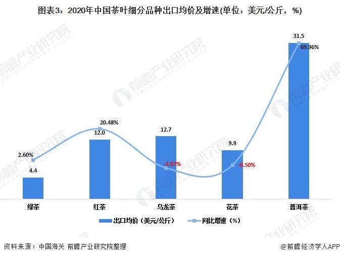 图表3:2020年中国茶叶细分品种出口均价及增速(单位:美元/公斤,%)