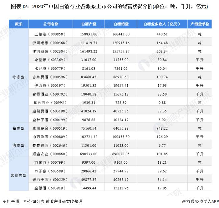 图表12:2020年中国白酒行业各派系上市公司的经营状况分析(单位:吨,千升,亿元)