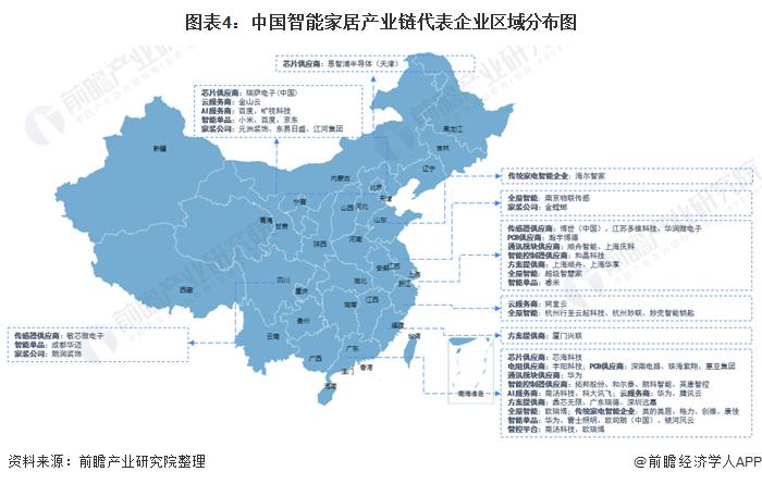 图表4:中国智能家居产业链代表企业区域分布图