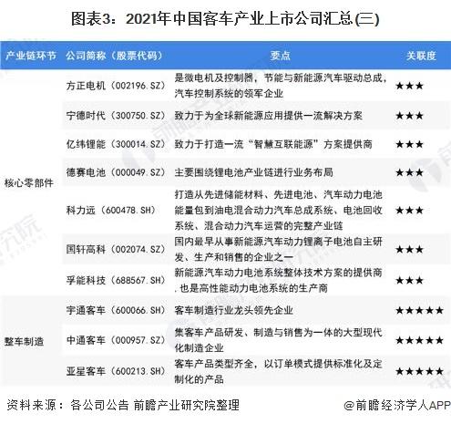 图表3:2021年中国客车产业上市公司汇总(三)