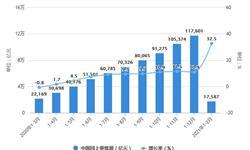 2021年1-2月中国<em>零售</em><em>行业</em>市场规模统计分析 社会消费品<em>零售</em>总额将近7万亿元