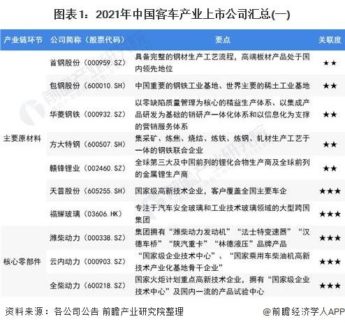 图表1:2021年中国客车产业上市公司汇总(一)