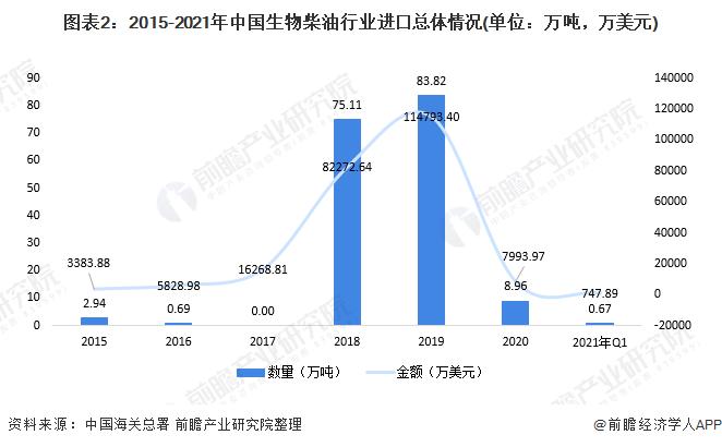 图表2:2015-2021年中国生物柴油行业进口总体情况(单位:万吨,万美元)