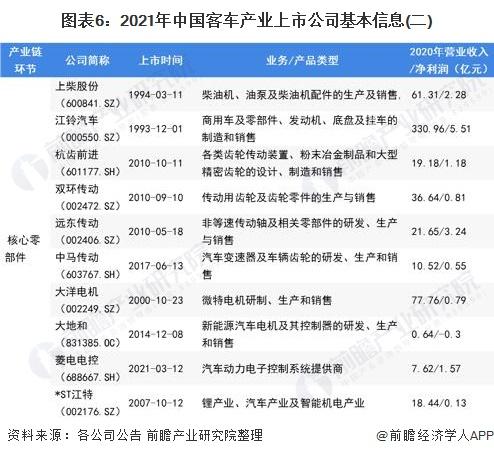 图表6:2021年中国客车产业上市公司基本信息(二)